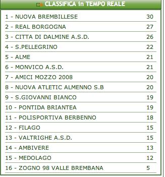 Seconda categoria, 8 dicembre, un pareggio che lascia immutata la classifica. « AMICI MOZZO 2008 Football Club