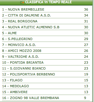 seconda categoria: la sconfitta contro il San Pellegrino penalizza la classifica « AMICI MOZZO 2008 Football Club